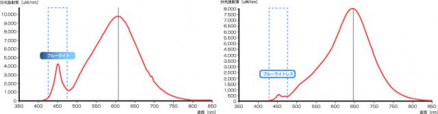 左が通常のLED電球の周波数成分、右がタフらいと-灯ともしび-